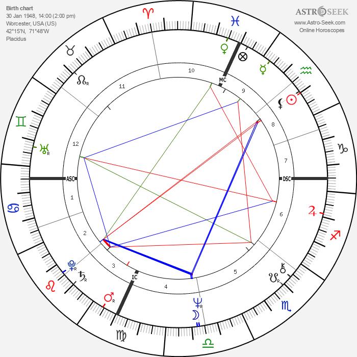 John Dufresne - Astrology Natal Birth Chart