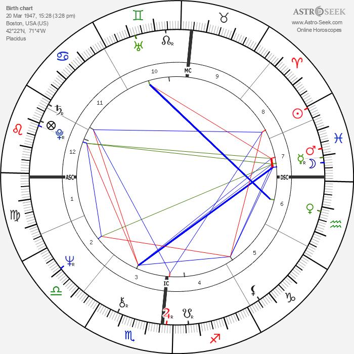 John E. Boswell - Astrology Natal Birth Chart