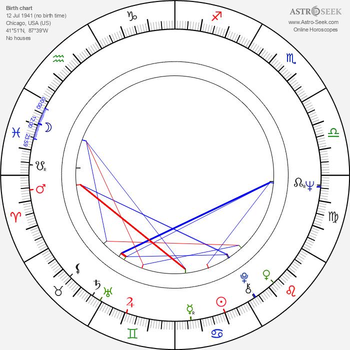 John E. Lobbia - Astrology Natal Birth Chart