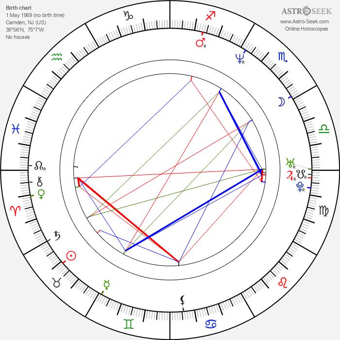 John E. Moyer - Astrology Natal Birth Chart