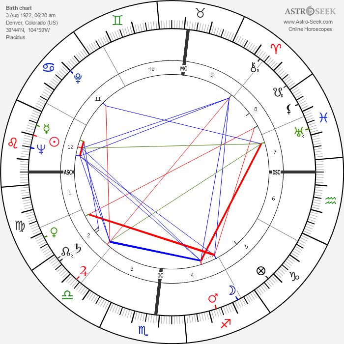 John Eisenhower - Astrology Natal Birth Chart