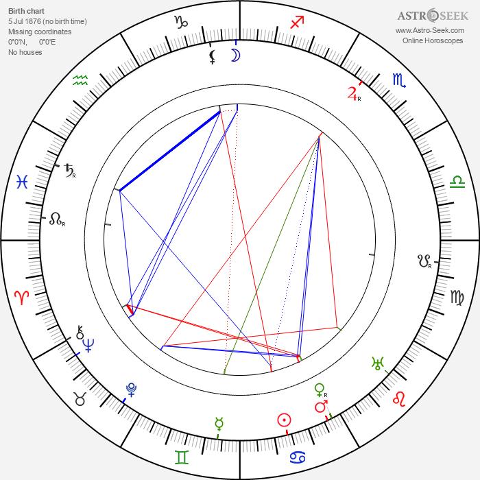 John Elliott - Astrology Natal Birth Chart