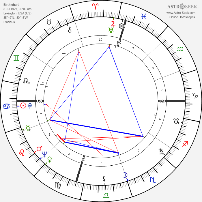 John Ellis Tempe - Astrology Natal Birth Chart