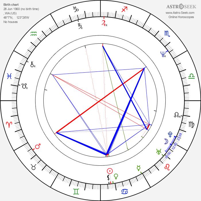John Elway - Astrology Natal Birth Chart