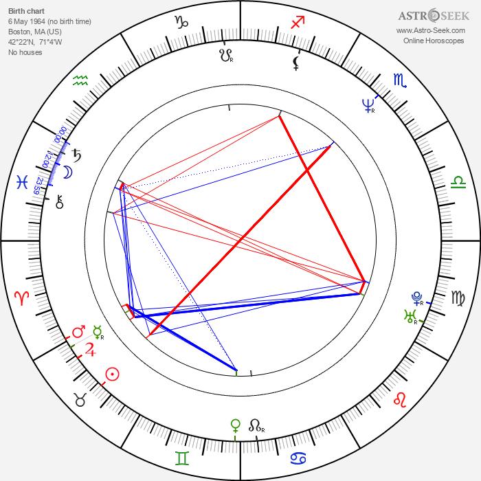 John Ennis - Astrology Natal Birth Chart