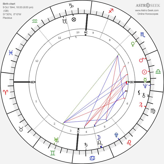 John Entwistle - Astrology Natal Birth Chart