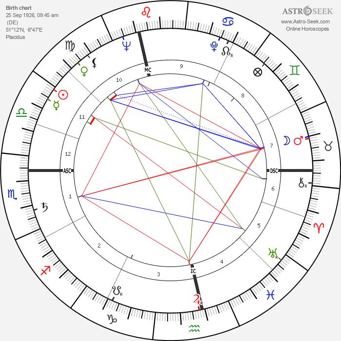John Ericson - Astrology Natal Birth Chart