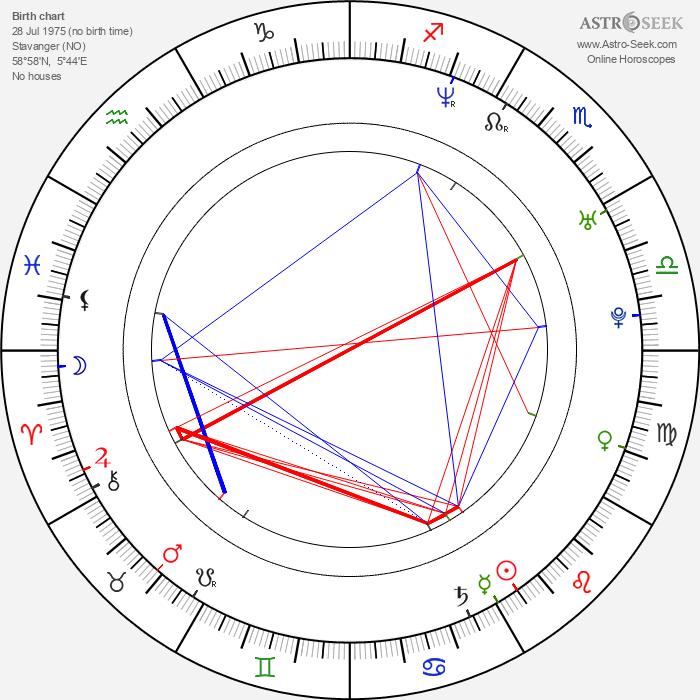 John Erik Kaada - Astrology Natal Birth Chart
