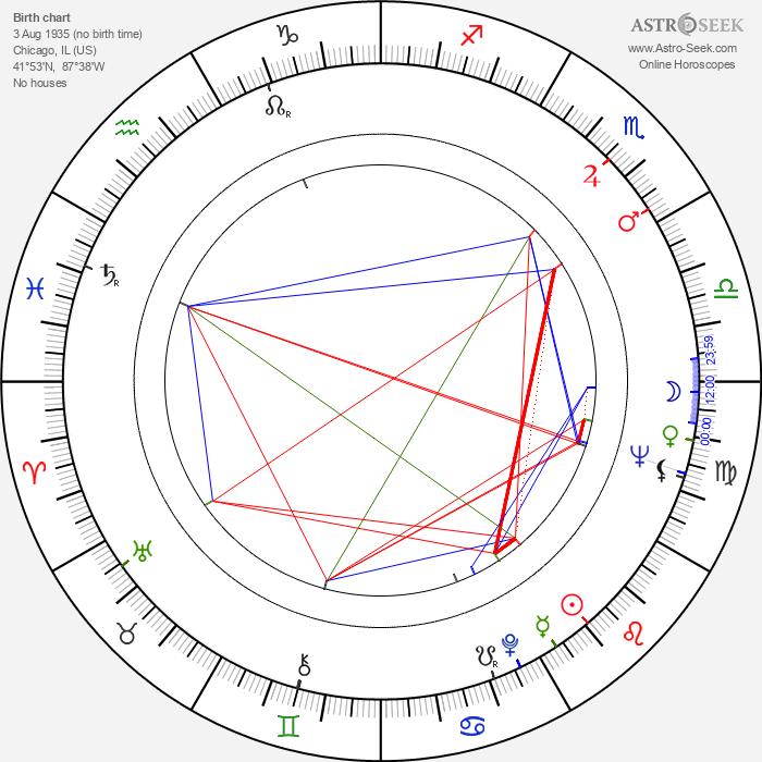 John Erman - Astrology Natal Birth Chart