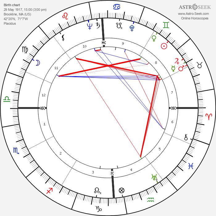 John F. Kennedy - Astrology Natal Birth Chart