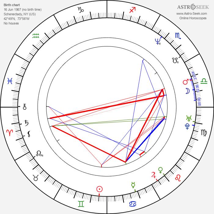 John F. McCormick - Astrology Natal Birth Chart
