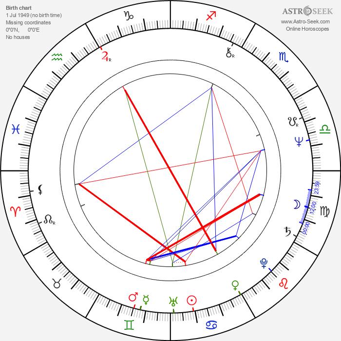 John Farnham - Astrology Natal Birth Chart