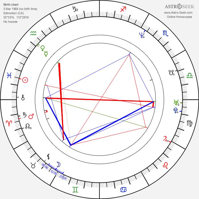 John Fawcett - Astrology Natal Birth Chart