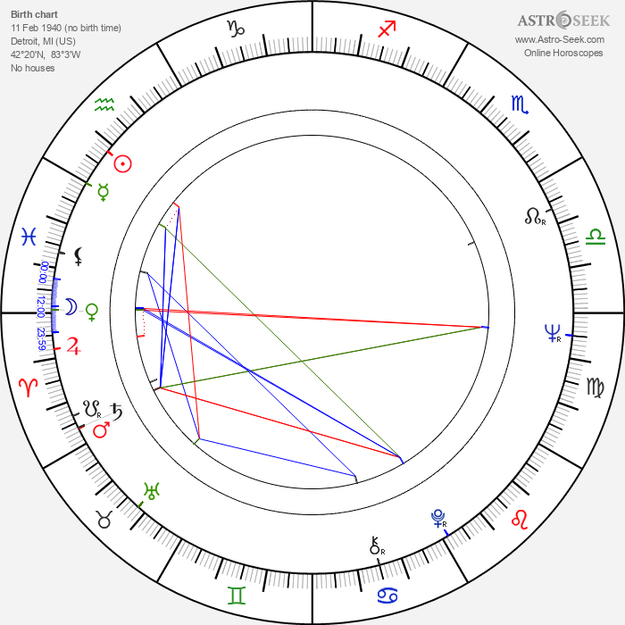 John Fink - Astrology Natal Birth Chart