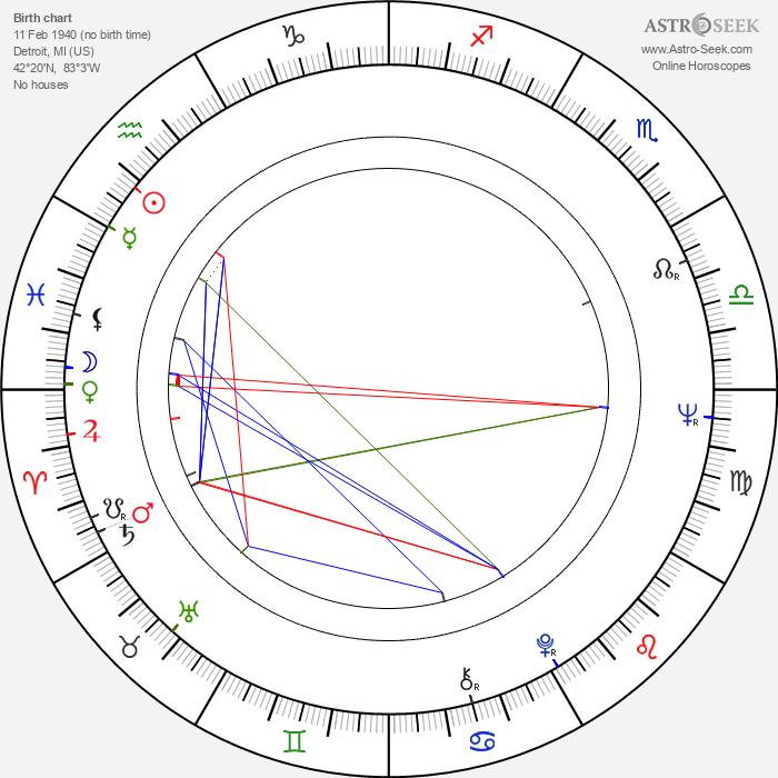 John Fink - Astrology Natal Birth Chart