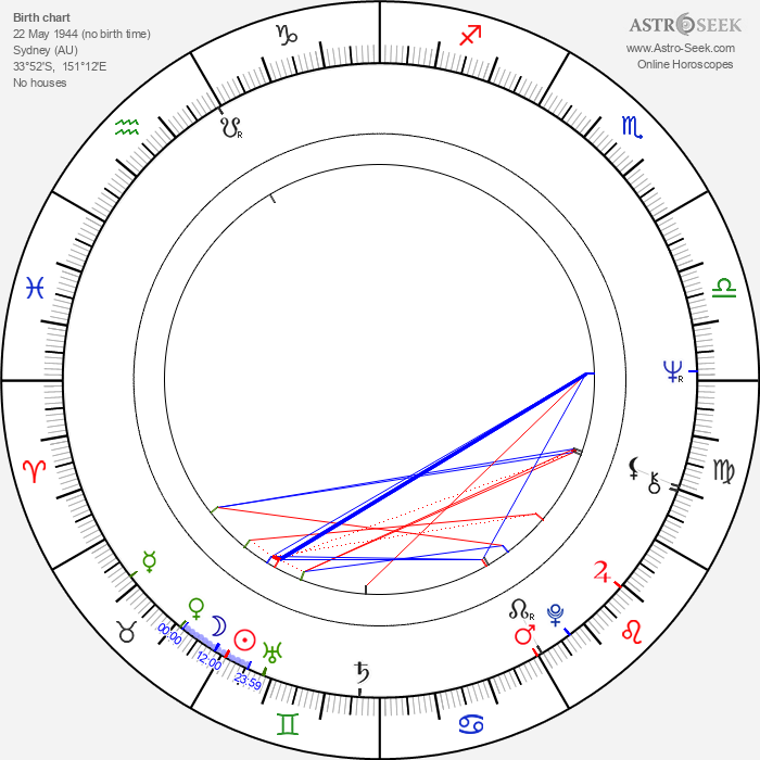 John Flanagan - Astrology Natal Birth Chart