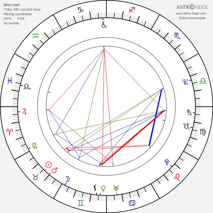 John Fleck - Astrology Natal Birth Chart