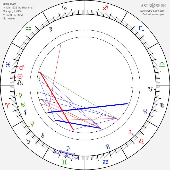John Flynn - Astrology Natal Birth Chart