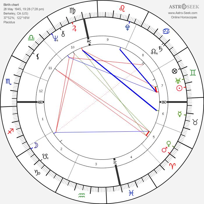 John Fogerty - Astrology Natal Birth Chart