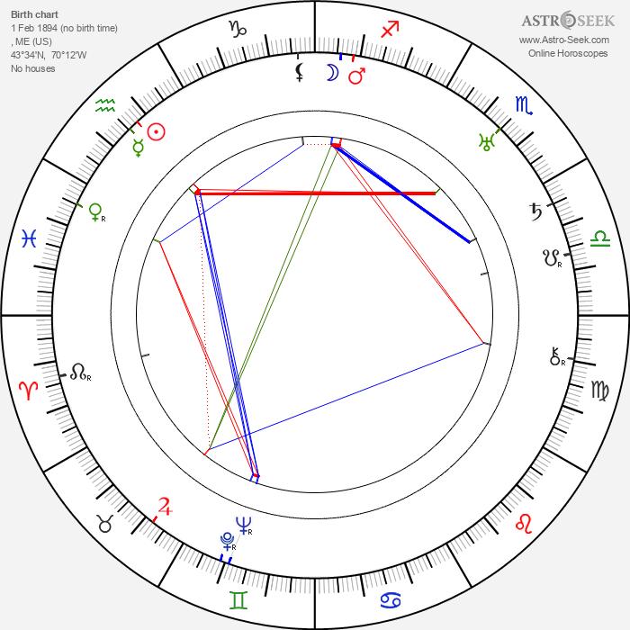 John Ford - Astrology Natal Birth Chart