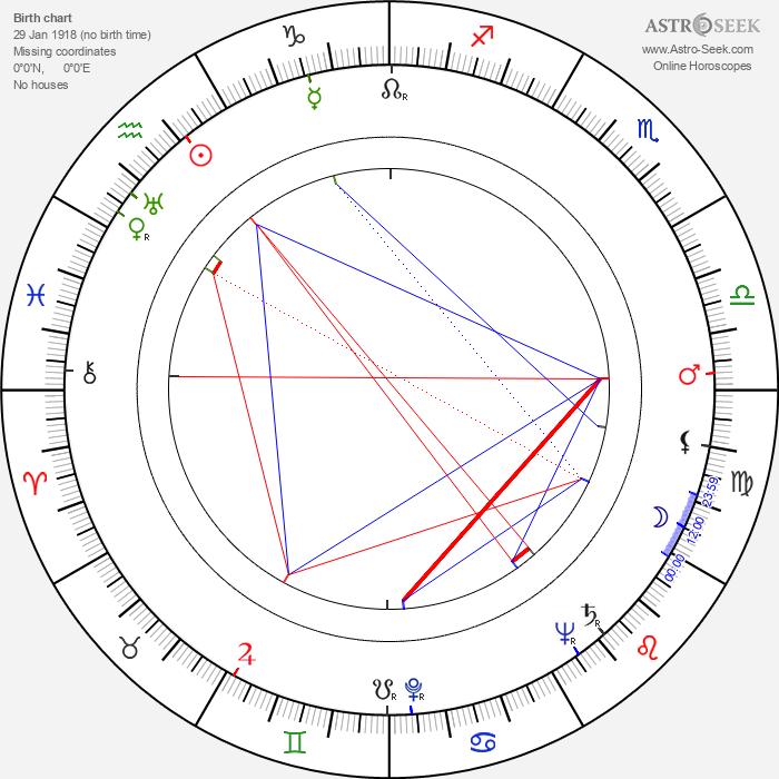 John Forsythe - Astrology Natal Birth Chart