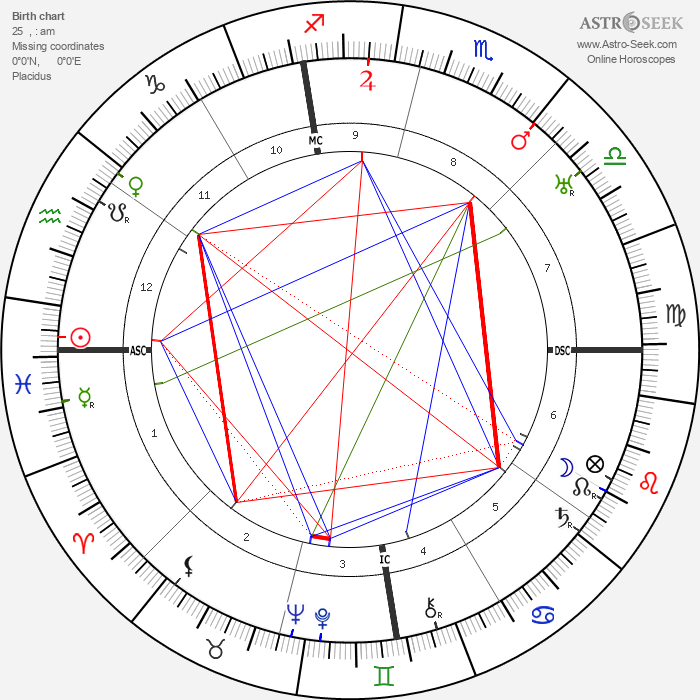John Foster Dulles - Astrology Natal Birth Chart