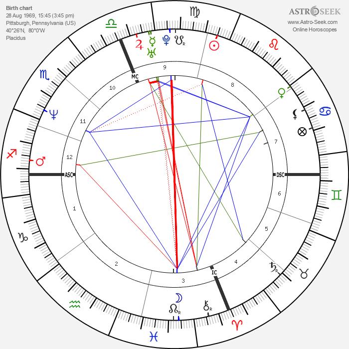 John Francis Baumgardner - Astrology Natal Birth Chart