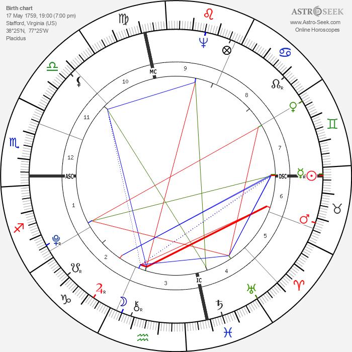 John Francis Mercer - Astrology Natal Birth Chart