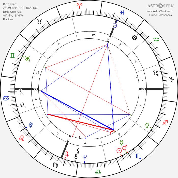 John Frederick Hahn - Astrology Natal Birth Chart