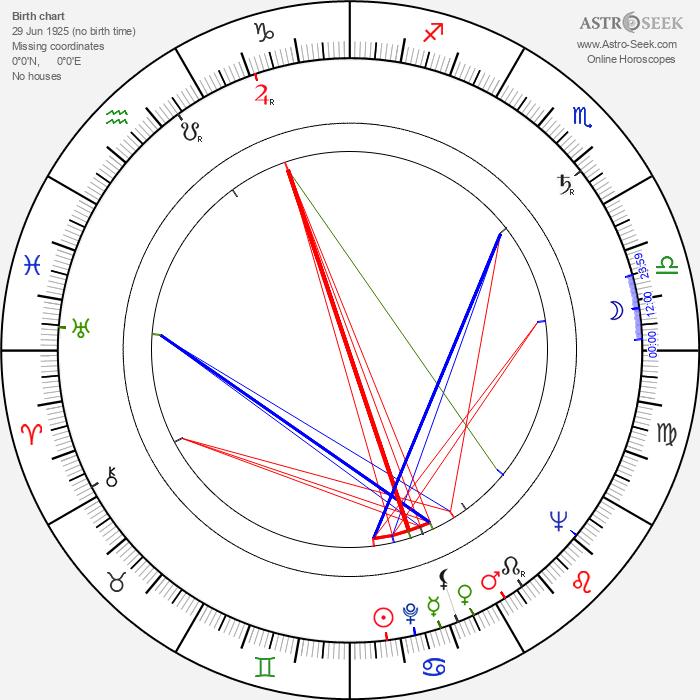 John Fujioka - Astrology Natal Birth Chart