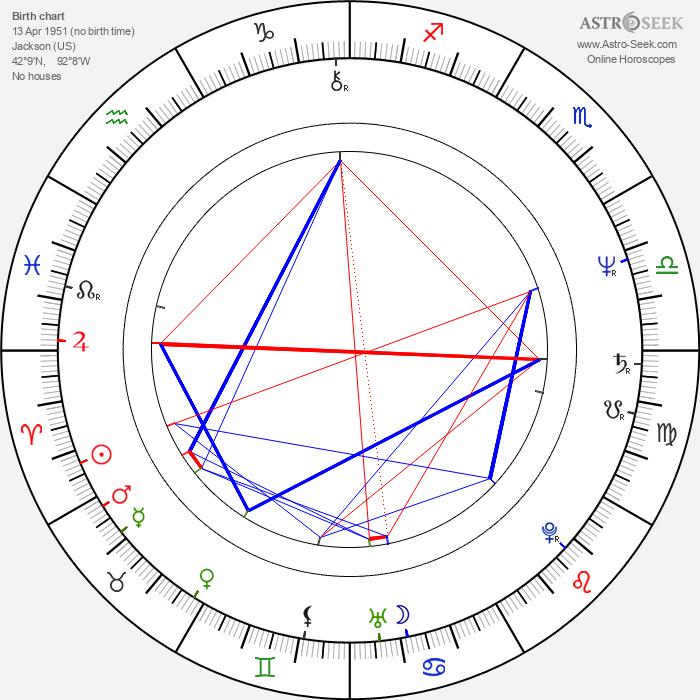 John Furey - Astrology Natal Birth Chart