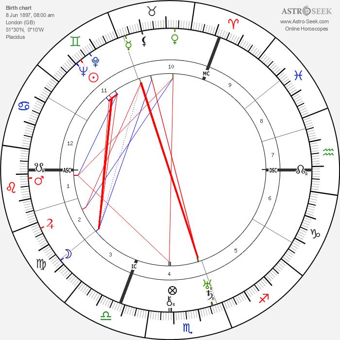 John G. Bennett - Astrology Natal Birth Chart