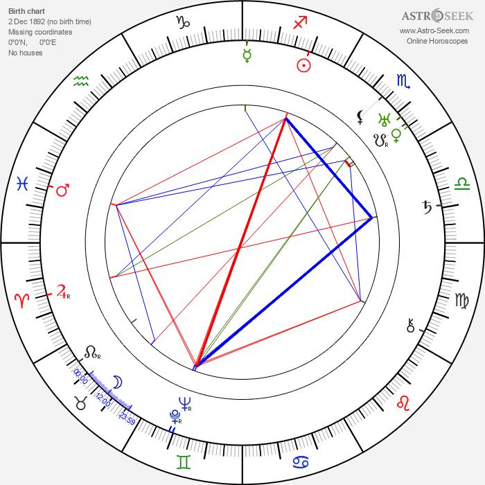 John G. Blystone - Astrology Natal Birth Chart
