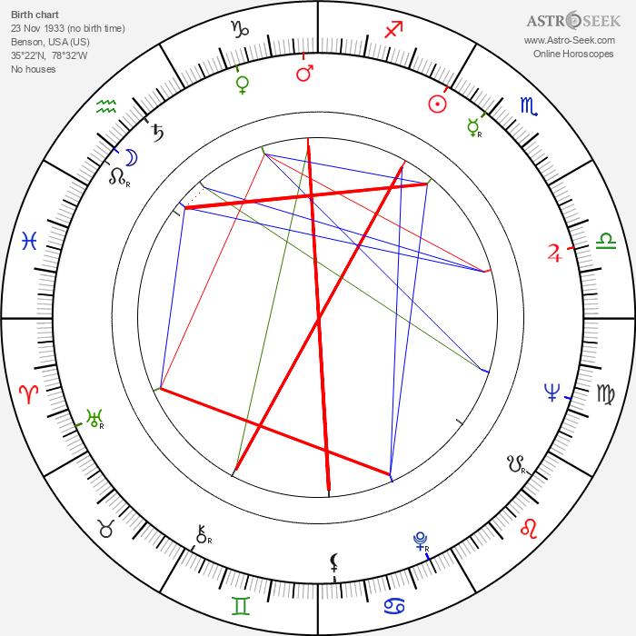 John G. Medlin - Astrology Natal Birth Chart