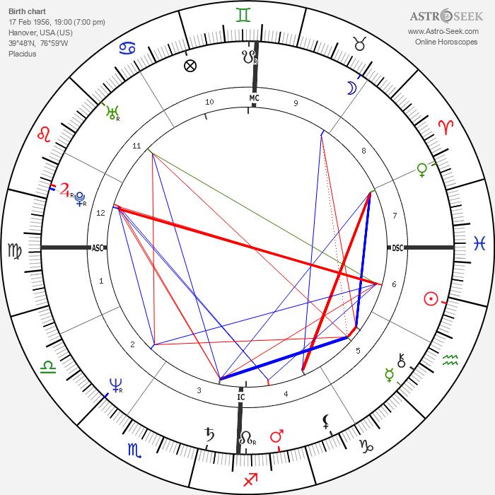 John Gabriel - Astrology Natal Birth Chart
