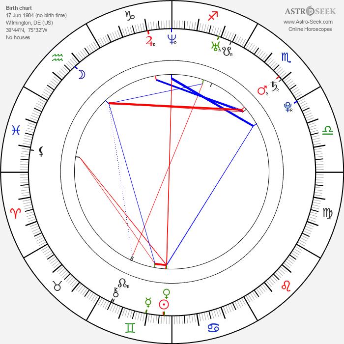 John Gallagher Jr. - Astrology Natal Birth Chart