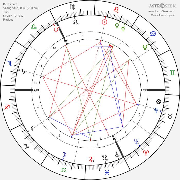 John Galsworthy - Astrology Natal Birth Chart