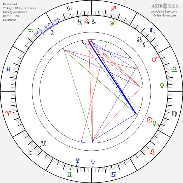 John Gannon - Astrology Natal Birth Chart
