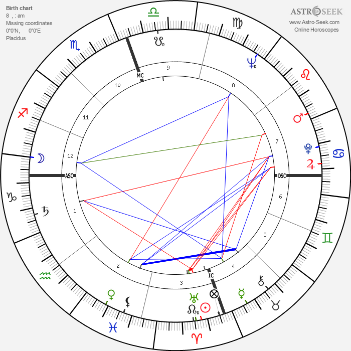 John Gavin - Astrology Natal Birth Chart