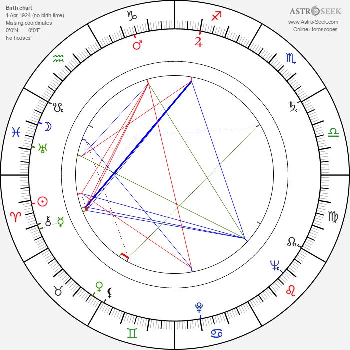 John Gay - Astrology Natal Birth Chart