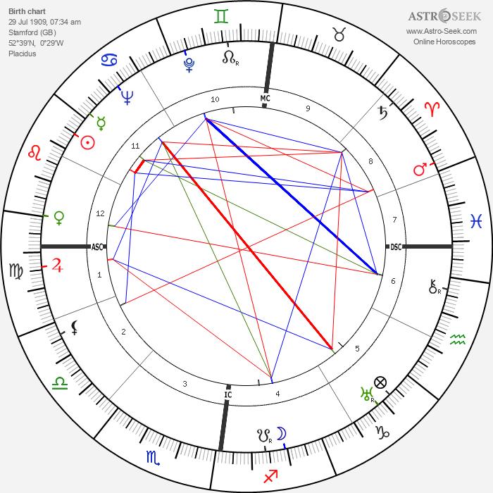 John George Haigh - Astrology Natal Birth Chart