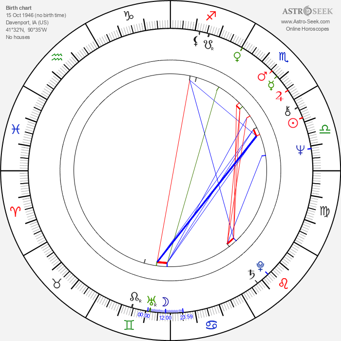 John Getz - Astrology Natal Birth Chart