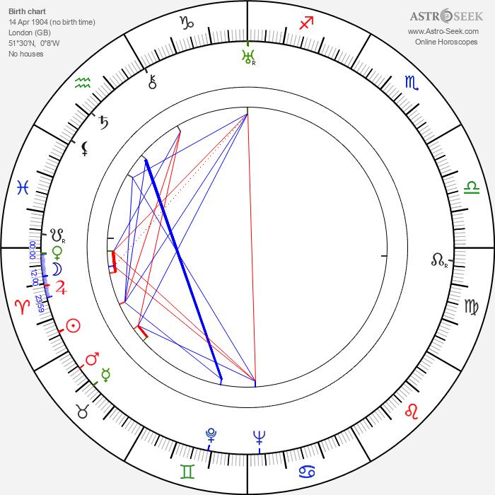 John Gielgud - Astrology Natal Birth Chart