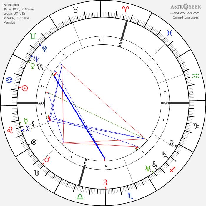 John Gilbert - Astrology Natal Birth Chart