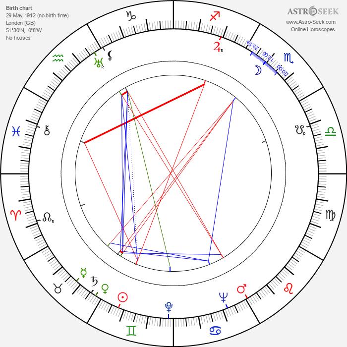 John Gilling - Astrology Natal Birth Chart