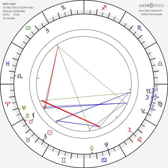 John Glen - Astrology Natal Birth Chart