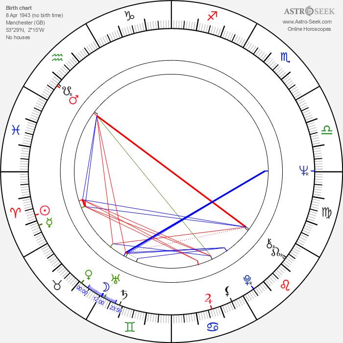 John Goldstone - Astrology Natal Birth Chart