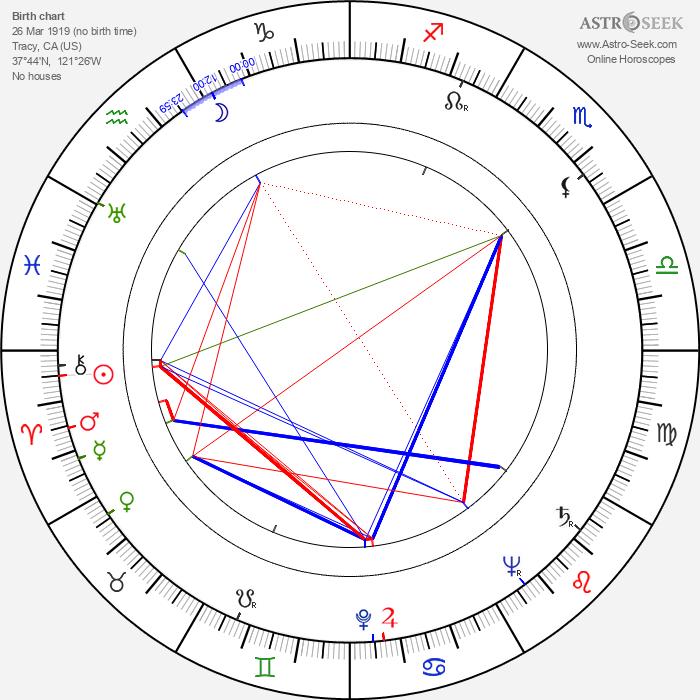 John Good - Astrology Natal Birth Chart