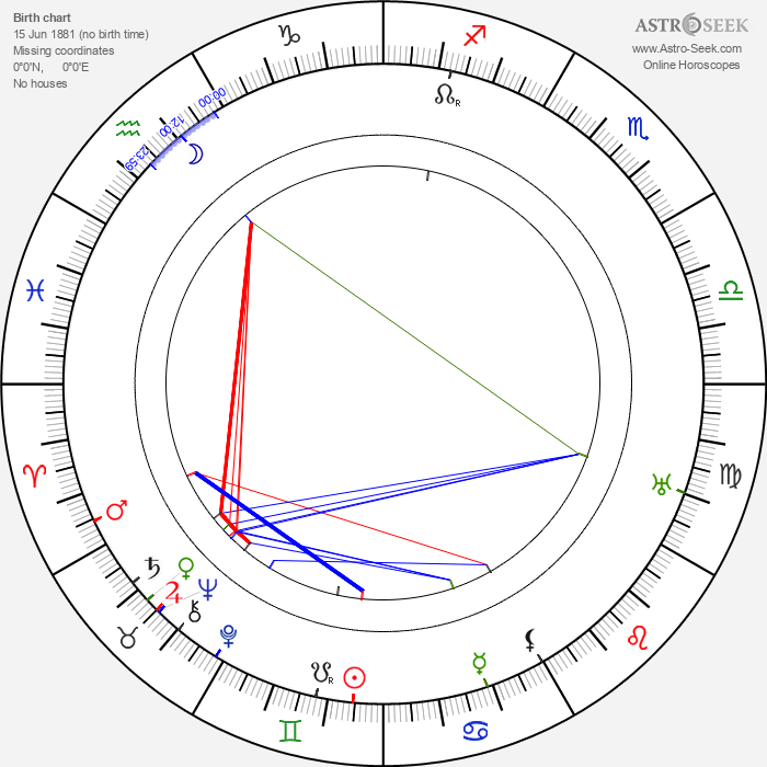 John Gottowt - Astrology Natal Birth Chart