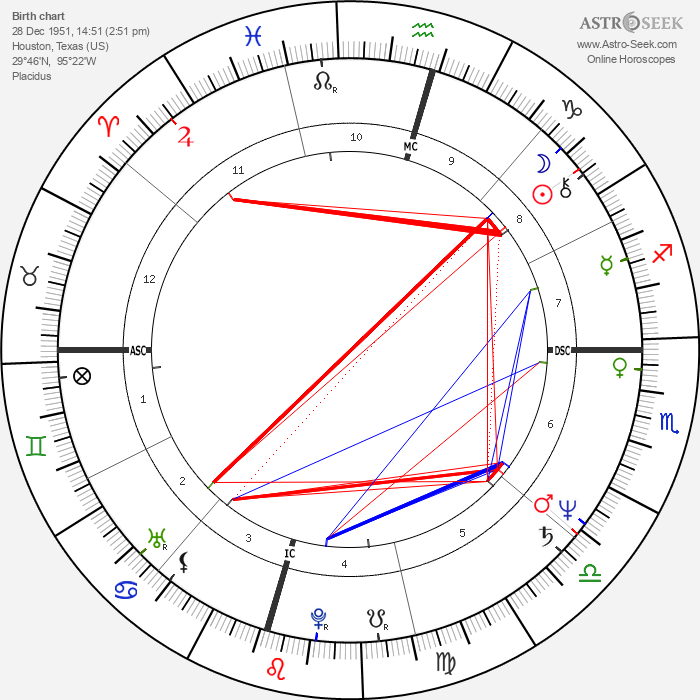 John Gray - Astrology Natal Birth Chart